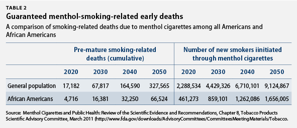 Guaranteed menthol-smoking-related early deaths