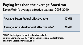 exxon's effective tax rate, 2008-2011