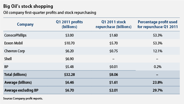 big oil first quarter profits and stock repurchasing