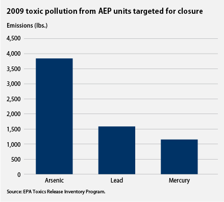toxic pollution from AEP units targeted for closure