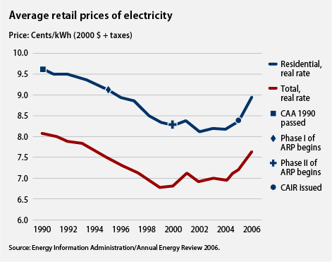 average retail prices of electricity