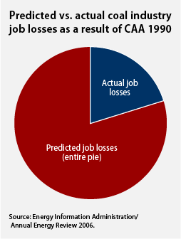 predicted vs. actual coal industry losses as a result of CAA 1990
