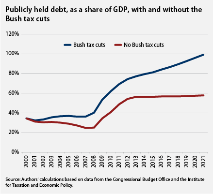 publicly held debt, as a share of GDP, with and without the Bush tax cuts