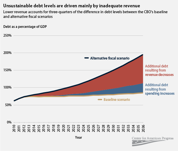 unsustainable debt levels are driven mainly by inadequate revenue