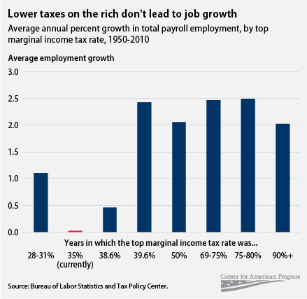 Lower taxes on the rich don't lead to job growth