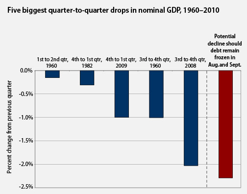 Five biggest quarter-to-quarter drops in nominal GDP