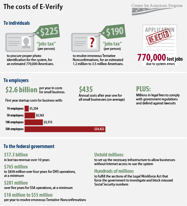The costs of E-Verify