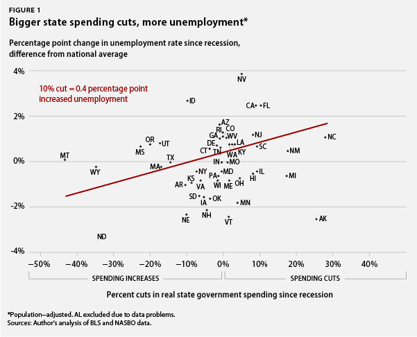 Bigger state spending cuts, higher unemployment rates