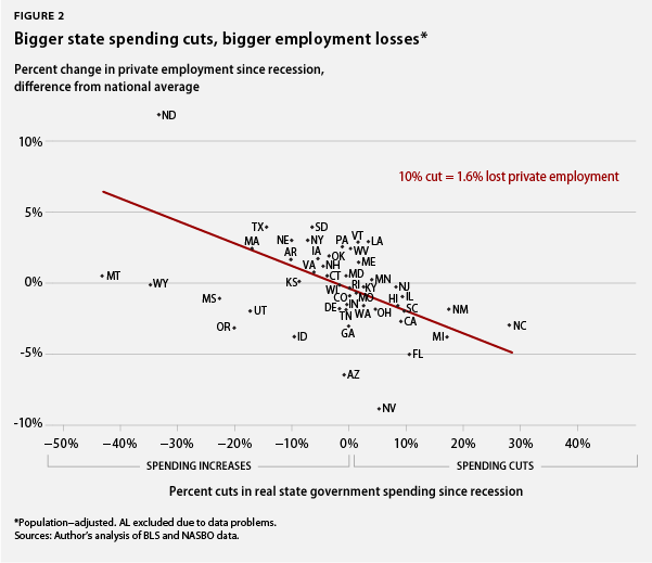 Bigger state spending cuts, more private employment losses