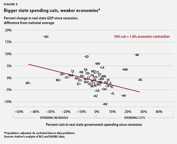 Bigger state spending cuts, weaker economies