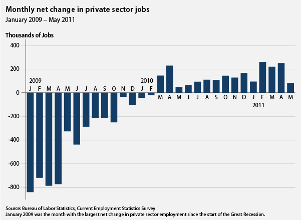 Private-sector jobs