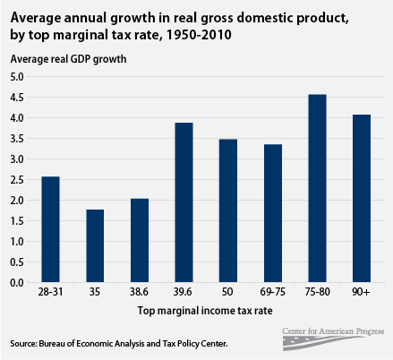 average annual growth in real gdp, by top marginal tax rate