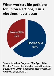 when workers file petitions for union elections, 1 in 3 never occur