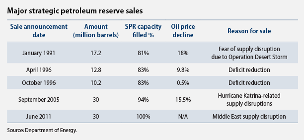 major strategic petroleum reserve sales