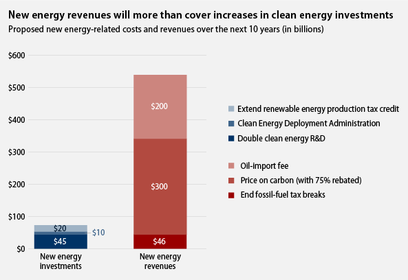 new energy revenues will more than cover increases in clean energy investments