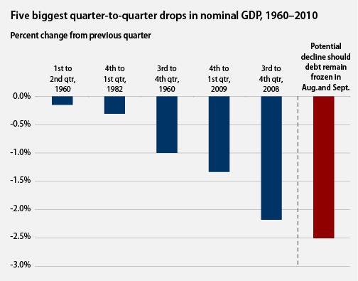Debt limit impact