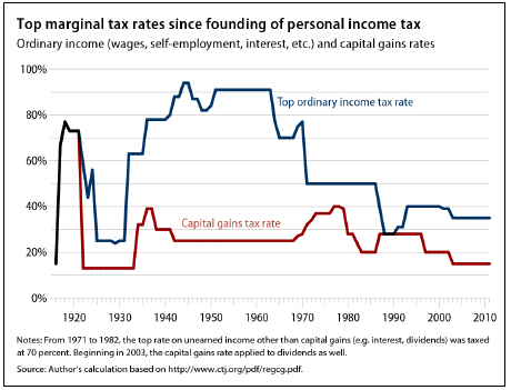 top marginal tax rates since founding of personal income tax