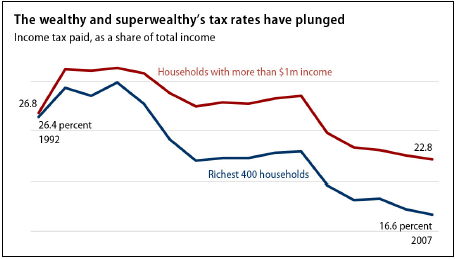 the wealthy and superwealthy's taxes have plunged