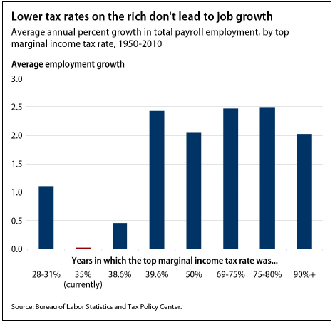 lower tax rates on the rich don't lead to job growth