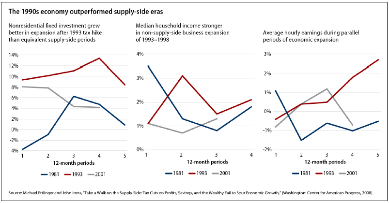 the 1990s economy outperformed supply-side eras