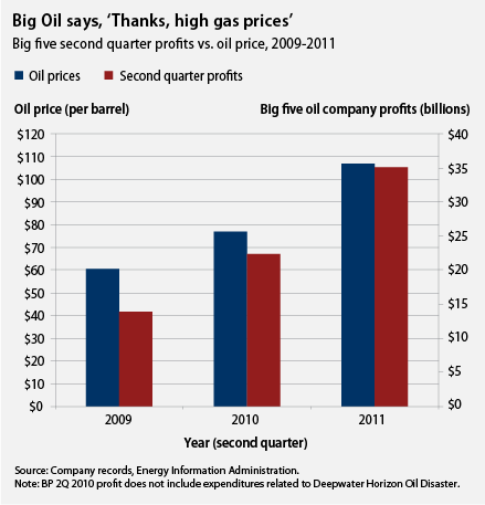 big oil profits second quarter