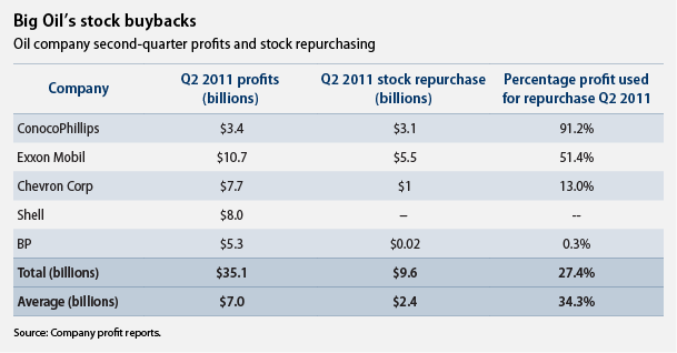 big oil stock buy backs
