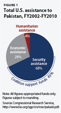 total u.s. assistance to Pakistan, FY 2002-FY 2010