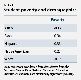 student demographics and poverty
