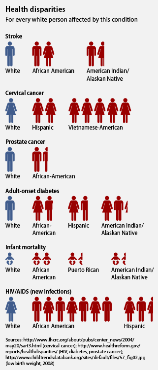 Health disparities