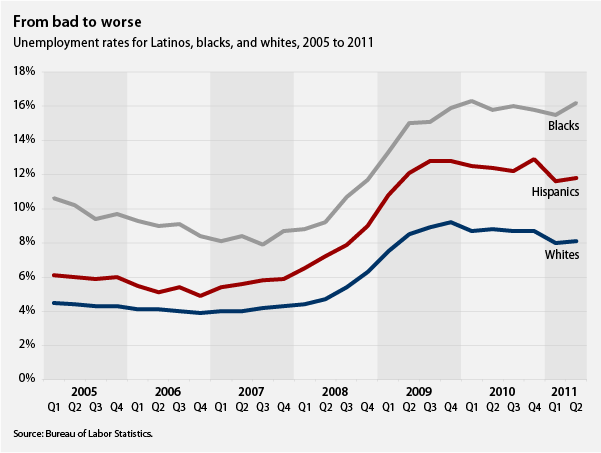 wealth loss for blacks, whites, and latinos during the recession