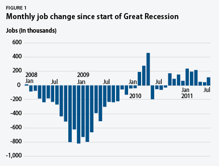 monthly job change since the start of the recession