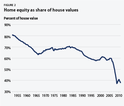 home equity as share of house values
