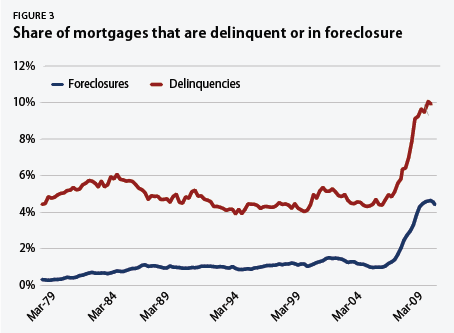 share of mortgages that are delinquent or in foreclosure