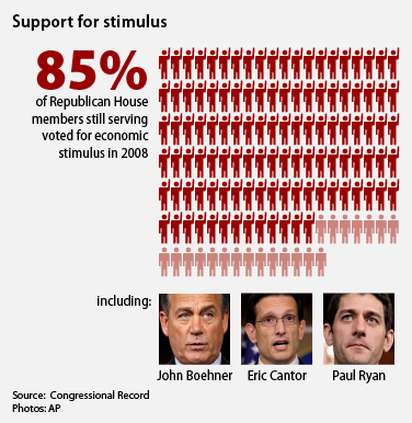Support for stimulus