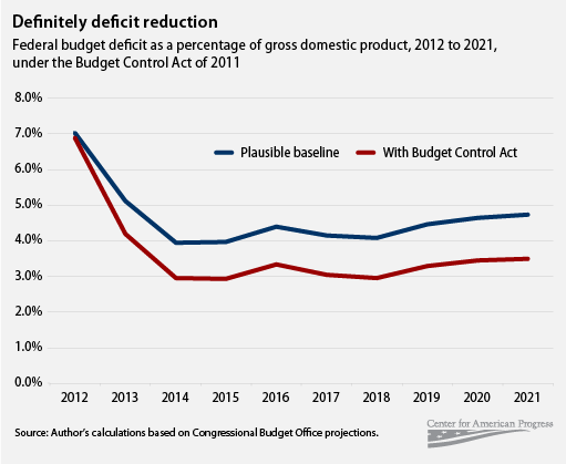 Definitely deficit reduction