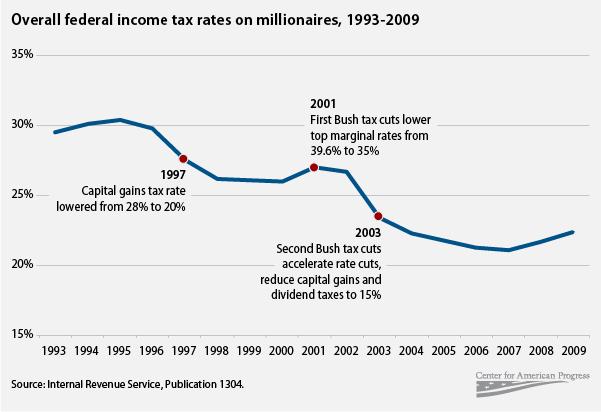 Millionaires' tax rates