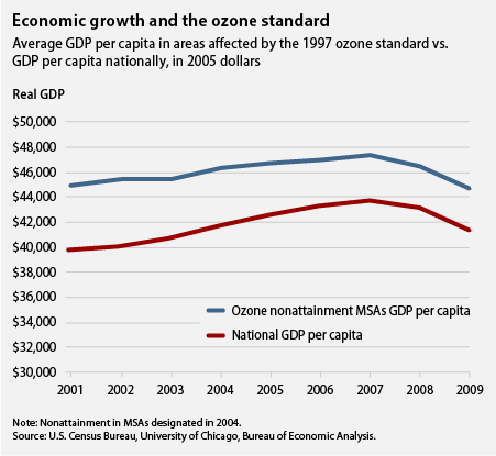 economic growth and the ozone standard