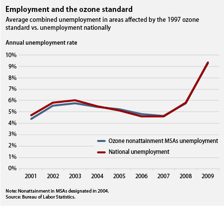 employment and the ozone standard