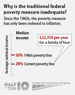 the poverty line has fallen as a percentage of median income