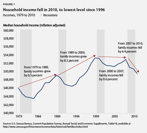 household income fell in 2010