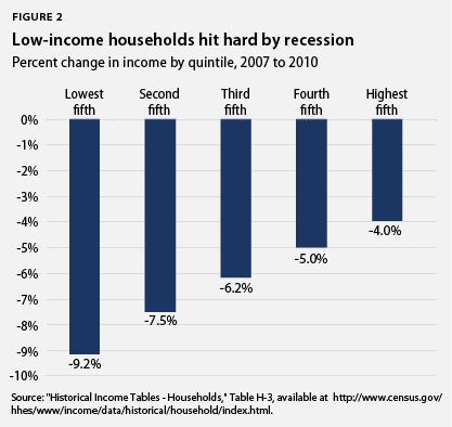 low-income households hit hard
