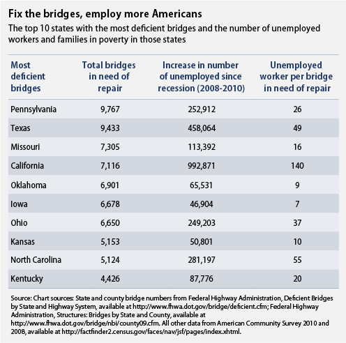 Fix the bridges, employ more Americans