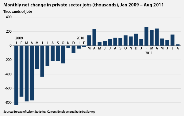 private-sector change