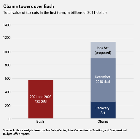obama has cut taxes more than bush