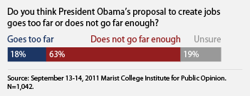 does president obama's jobs proposal go far enough?