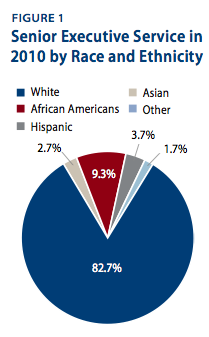 Senior Executive Service in 2010 by Race and Ethnicity