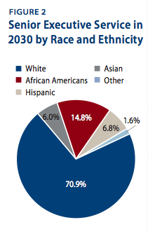 Senior Executive Service in 2030 by Race and Ethnicity
