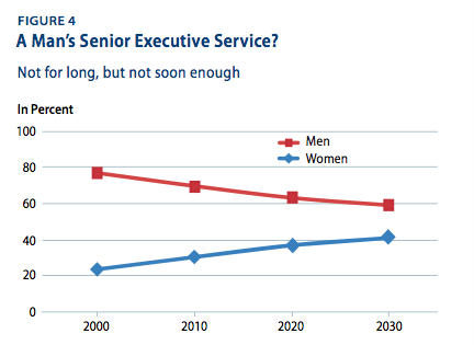 A man's Senior Executive Service?