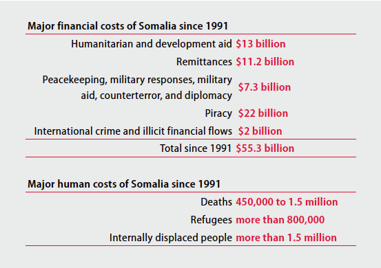 Major financial costs of Somalia since 1991