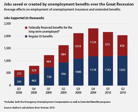 jobs saved or created by unemployment insurance over the great recession